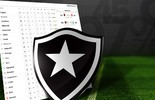 Simule os próximos jogos e veja até onde o Botafogo pode chegar (Infoesporte)