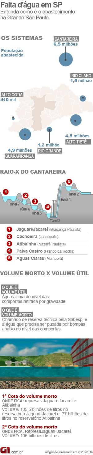 Entenda como é o abastecimento de água na Grande São Paulo pelos sistemas Cantareira, Alto Tietê, Guarapiranga, Rio Grande, Rio Claro e Alto Cotia (Foto: Arte G1)