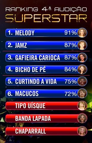 Balanço ranking Audição 4 (Foto: SuperStar/TV Globo)