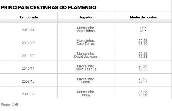 principais cestinhas flamengo nbb - tabela (Foto: Arte)