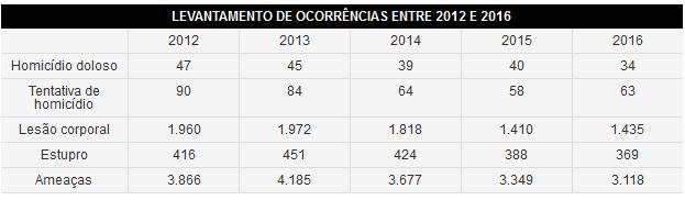 Ocorrências registradas pela Polícia Civil entre 2012 e 2016 (Foto: Reprodução/G1)