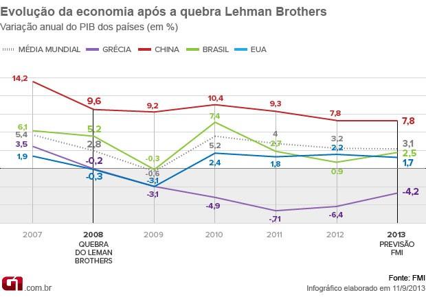 Evolução da economia dos países após a quebra do Lehman Brothers (Foto: Editoria de Arte/G1)