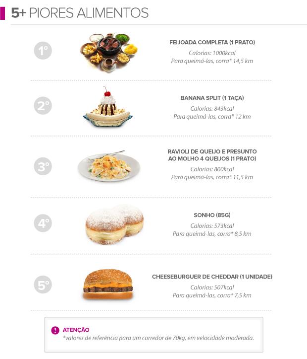 euatleta info 5+ piores alimentos (Foto: Editoria de Arte / GLOBOESPORTE.COM)