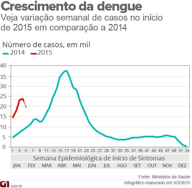 Infográfico - Casos de dengue em 2015 em comparação a 2014 (Foto: Infográfico/G1)