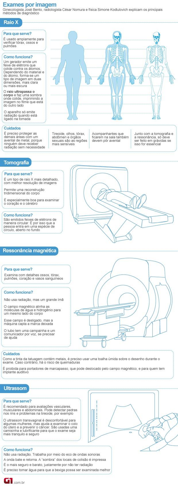 Ressonância magnética (Foto: Arte/G1)
