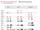 Veja o histórico das notas de crédito do Brasil pelas agências de rating