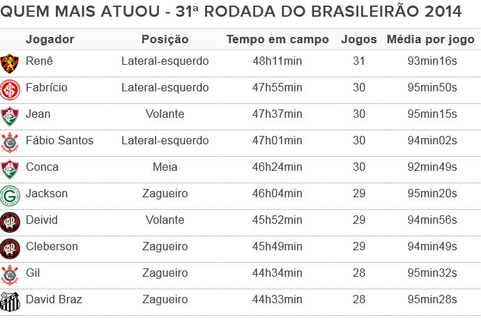 Tabela Espião Estatístico Jogadores que mais atuaram no Brasileiro 2014 até a rodada 31 (Foto: Editoria de Arte)