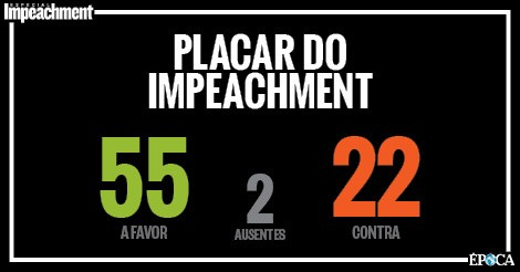 Placar do impeachment (Foto: ÉPOCA)