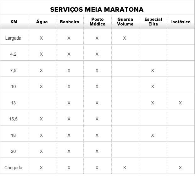 Tabela serviços Meia Intenacional do Rio (Foto: Editoria de arte)