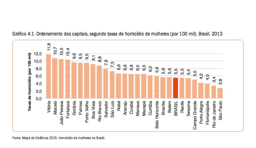 Em 2013, Vitória foi a capital com maior taxa de homicídios de mulheres no Brasil (Foto: Reprodução / Mapa da Violência 2015: homicídios de mulheres no Brasil)