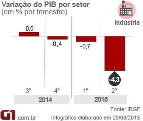 Arte PIB - indústria 2º tri 2015 VALE (Foto: Arte/G1)