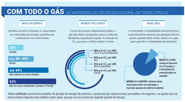 Infográfico vantagens do uso do gás natural em termelétricas (Foto: GE)