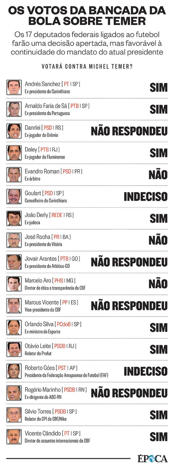 Os votos da bancada da bola sobre a denúncia contra Temer (Foto: ÉPOCA)