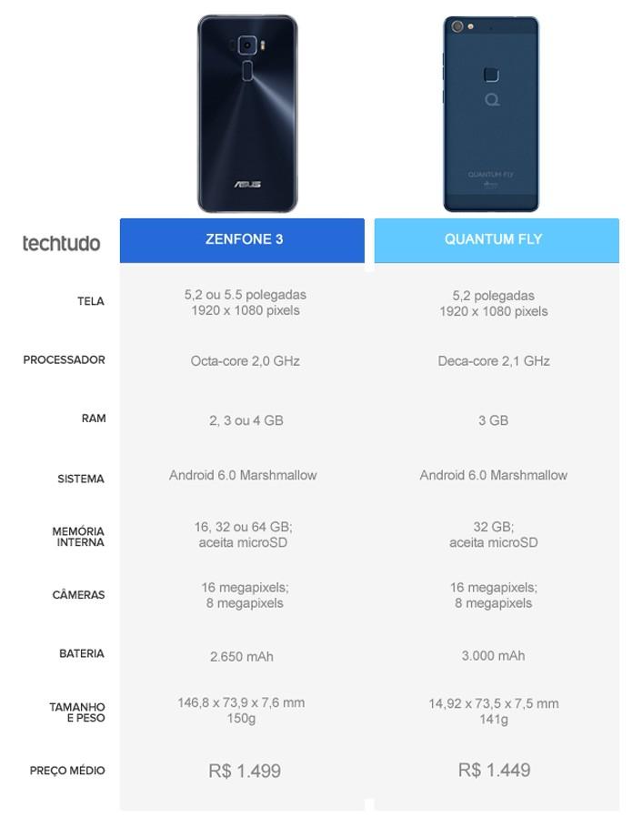 Tabela comparativa entre o Zenfone 3 e o Quantum Fly (Foto: Arte/TechTudo)