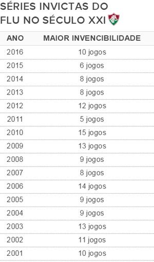 séries invictas fluminense desde 2001 (Foto: GloboEsporte.com)