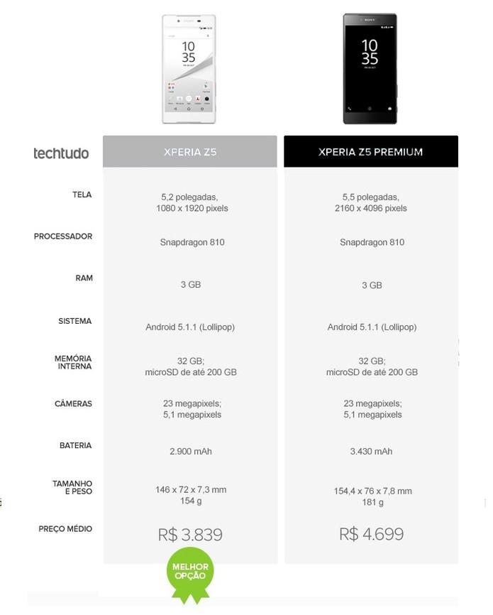 Tabela comparativa entre Xperia Z5 e Xperia Z5 Premium (Foto: Arte/TechTudo)