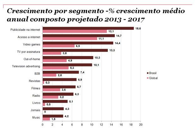 Gastos com publicidade na web e acesso à internet devem liderar o crescimento do setor (Foto: Reprodução/PwC)