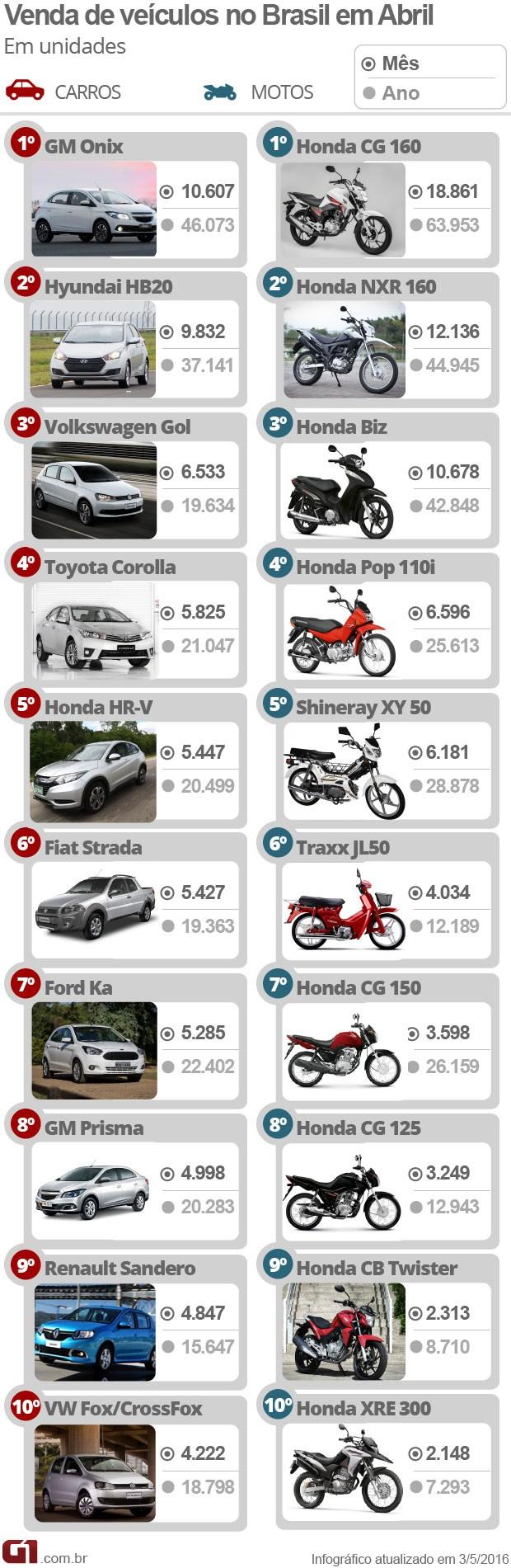 Carros motos mais vendidos de abril (Foto: G1)