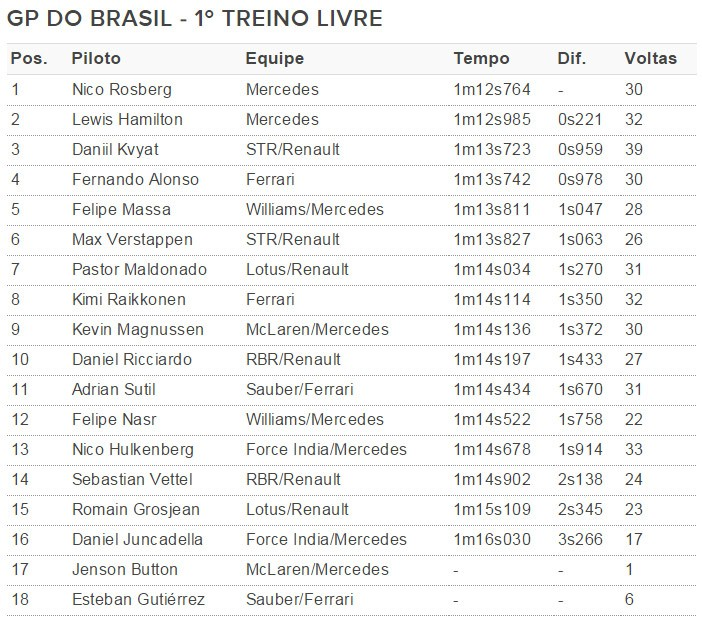 Tabela de tempos Primeiro treino livre GP do Brasil F1 (Foto: Editoria de Arte)
