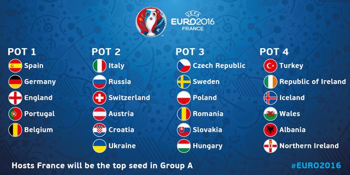 Potes sorteio Eurocopa 2016 (Foto: Reprodução / Twitter)