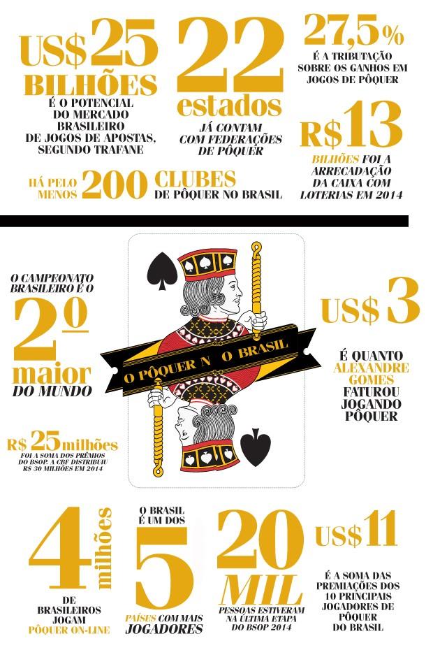 Números do Pôquer no Brasil (Foto: ilustração Denis Freitas)