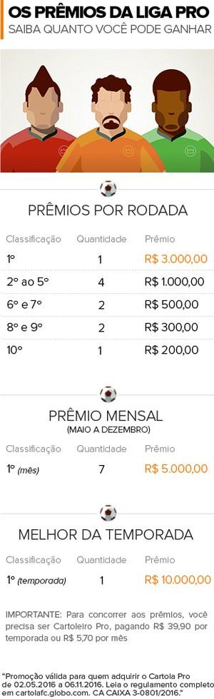 Info Cartola premiacao LigaPro 02 (Foto: infoesporte)
