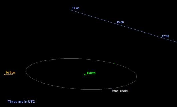 Linha roxa mostra a trajetória do 'asteroide do Halloween'; circunferência branca representa órbita da Lua e esfera verde representa a Terra  (Foto: NASA/JPL-Caltech)