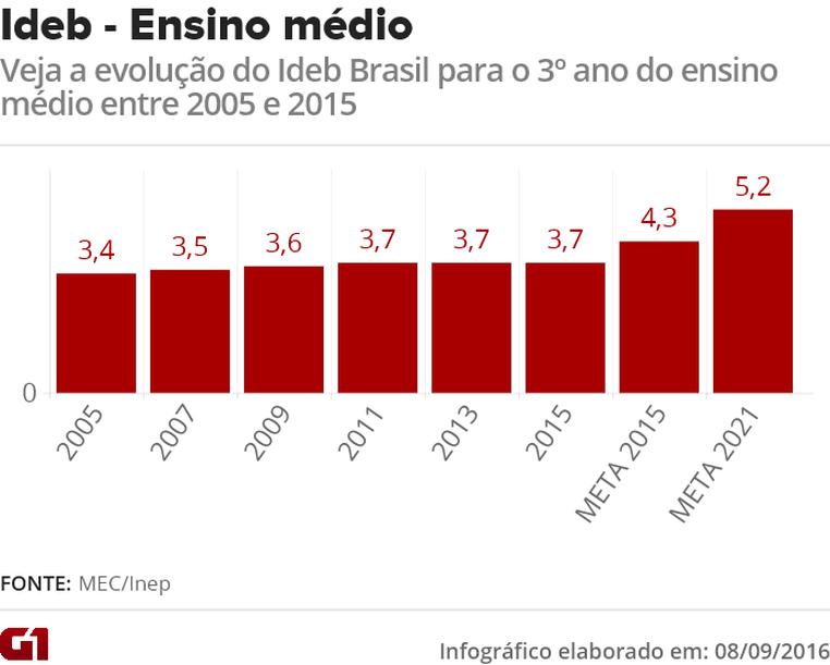 Veja a evolução do Ideb Brasil entre 2005 e 2015 no ensino médio (Foto: Editoria de Arte/G1)