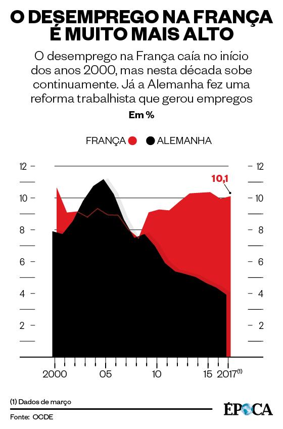 O desemprego na França é muito mais alto (Foto: Fonte: OCDE)