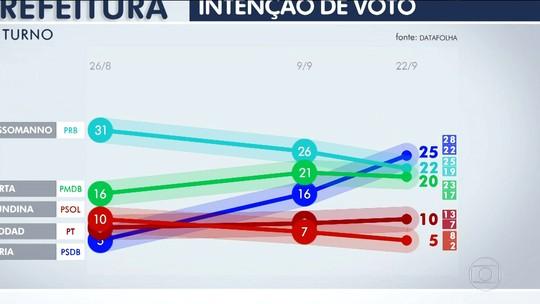 Doria tem 25%, Russomanno, 22%, e Marta, 20%, diz pesquisa Datafolha