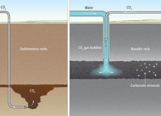 No gráfico à esquerda, experimentos que injetaram CO2 puro em rochas sedimentares, onde o gás fica preso abaixo de uma camada de rochas impermeáveis. No CarbFix (à direita), o CO2 é dissolvido em água e reações químicas no subsolo asseguram que nada volte à superfície (Foto: P.HUEY/SCIENCE/AAAS)