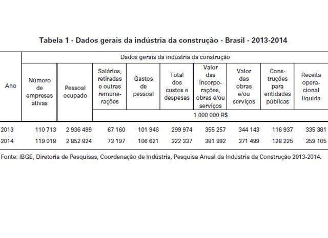 Receita da indústria da construção atingiu R$ 359,1 bilhões em 2014, diz IBGE (Foto: Reprodução / IBGE)