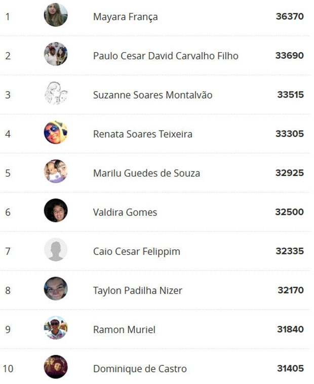 Ranking de O Rebu No Ar (Foto: O Rebu/TV Globo)