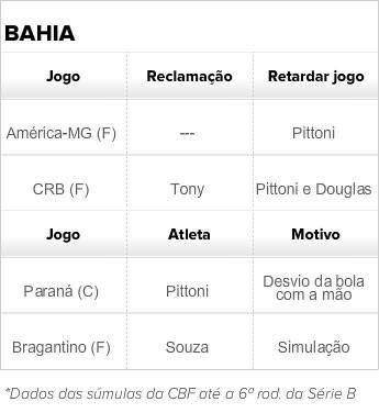 Cartões evitáveis do bahia; tabela (Foto: GloboEsporte.com)
