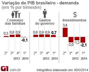 Variação do PIB por demanda (Foto: Arte/G1)