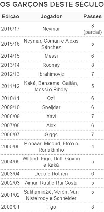 Tabela com líderes de assistências na Liga dos Campeões neste século (Foto: GloboEsporte.com)