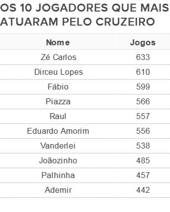 Fábio é o terceiro atleta que mais atuou pelo Cruzeiro (Foto: GloboEsporte.com)