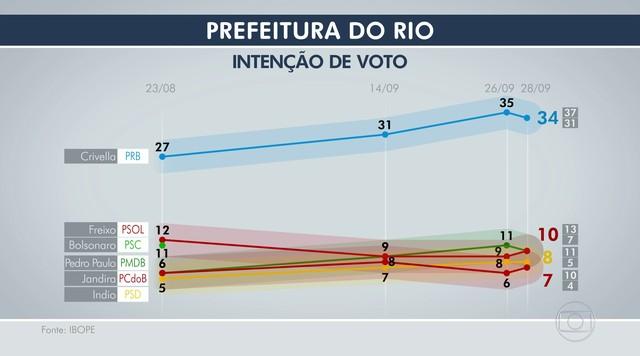 Ibope divulga nova pesquisa de intenção de voto para a prefeitura do Rio