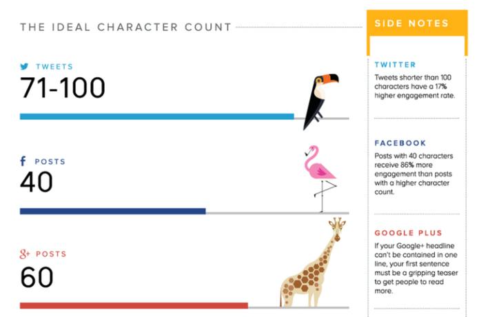 Tabela demonstra número de caracteres para cada rede social (Foto: Divulgação)