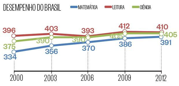 Desempenho do Brasil no Pisa (Foto: Fonte: Pisa/OCDE | Infografia: Natália Durães)