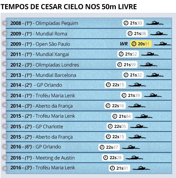 Info Tempo Cielo (Foto: Infoesporte)