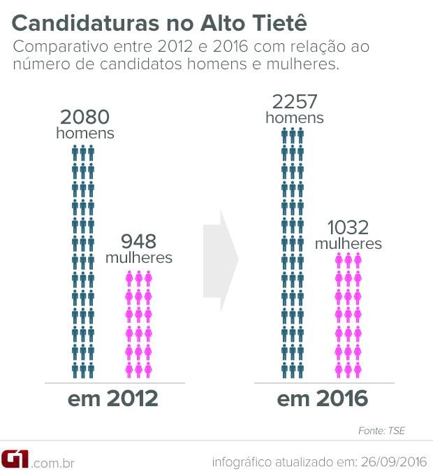 Apenas 31% dos candidatos em 2016 no Alto Tietê são mulheres, apontam dados do TSE. (Foto: Arte/G1)
