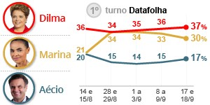 Dilma tem 37%, Marina, 30%, e Aécio, 17%, diz pesquisa Datafolha