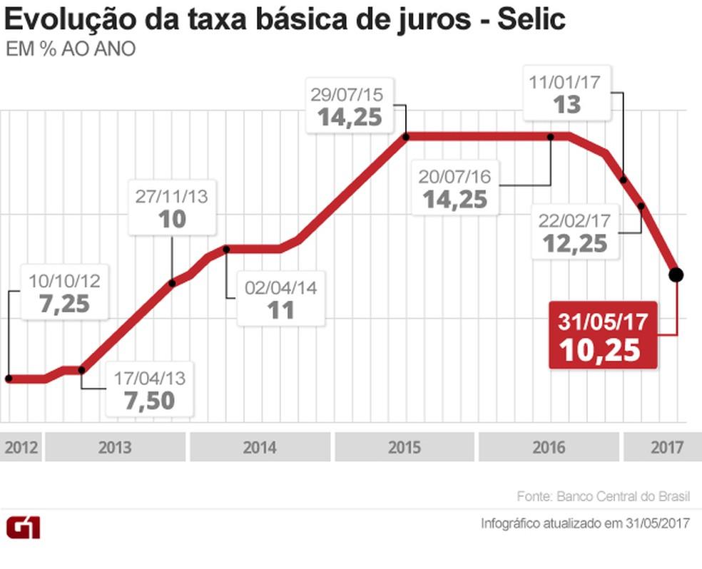 Copom reduz Selic para 10,25% ao ano (Foto: Arte/G1)