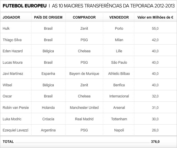 Info_10Maiores-Transferencias_Europa-2 (Foto: infoesporte)