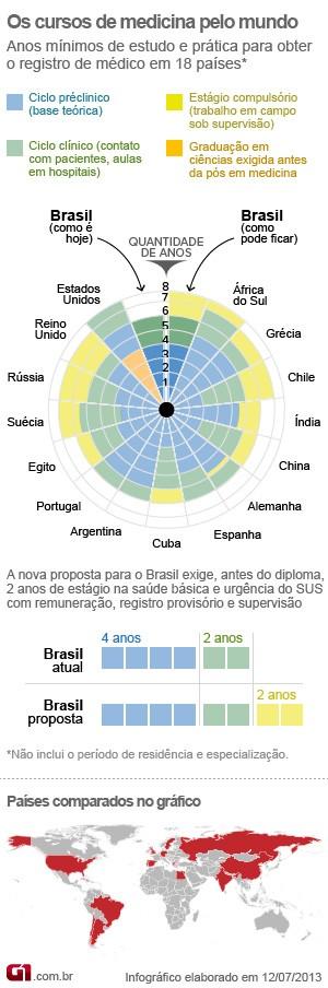Quanto duram os cursos de medicina no Brasil e em 15 países (Foto: Editoria de Arte/G1)