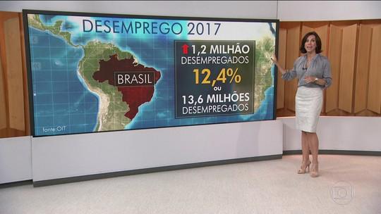 Em 2017, de cada 3 desempregados no mundo, um será brasileiro
