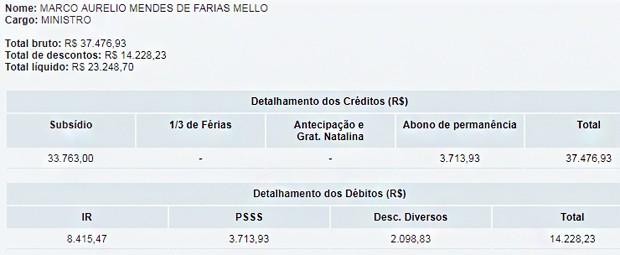 Remuneração de Marco Aurélio Mello (Foto: Reprodução/STF)
