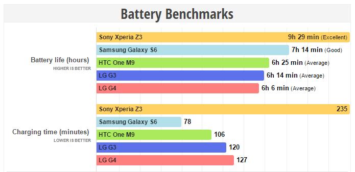 Bateria do G4 não é tão boa assim, mostra teste (Foto: Reprodução/Phone Arena)