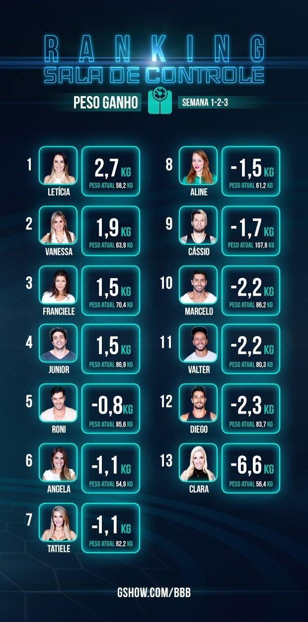 Ranking - monitoramento de peso - sala de controle - 3 semana (Foto: Big Brother Brasil/TV Globo)